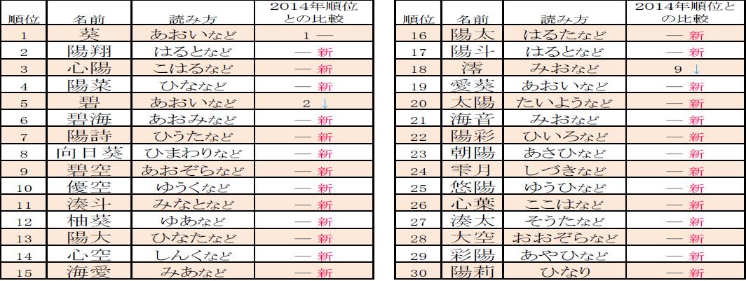 adb880501a595 2年前の2014年のランキングでは「彩」の字や、「葵」のように漢字一文字の名前に人気がありましたが、今回、「彩」の字は2件、漢字一文字の名前は3件のみの  ...