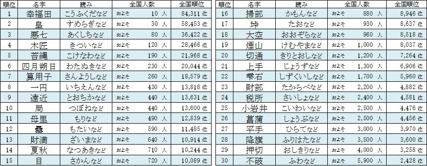 人数 苗字 日本で一番少ない苗字はコレ(一世帯しかいない)!他にも激レアな苗字(名字)20選