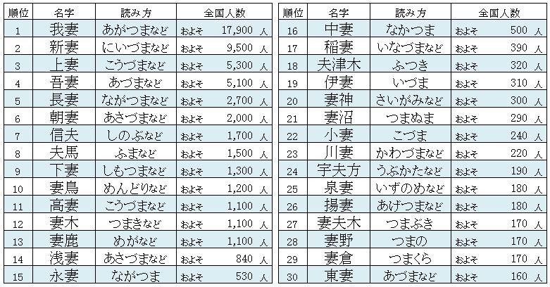 人数 苗字 【最新版】「2018年全国名字ランキング」トップ5000が発表される →