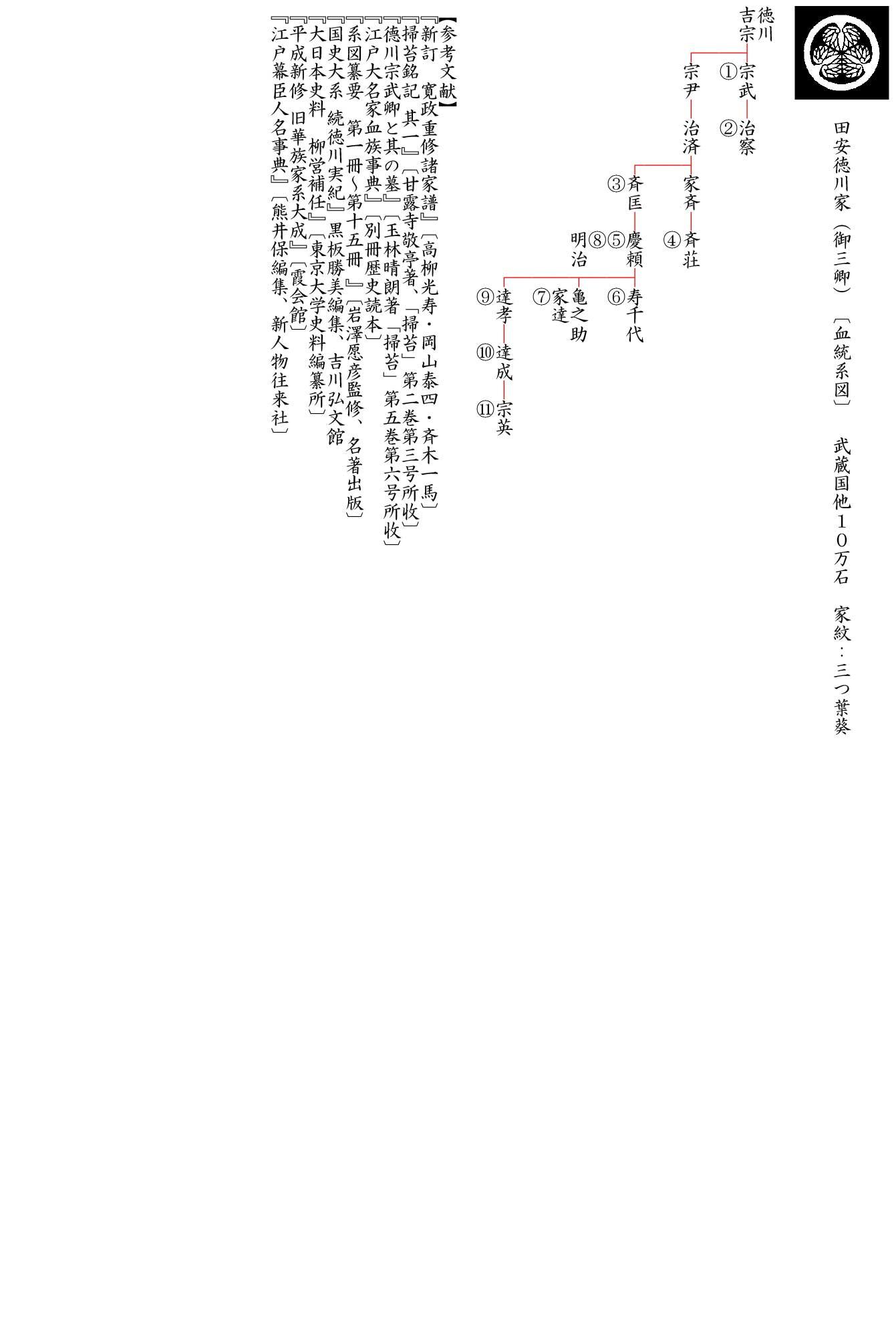 三 卿 御 徳川