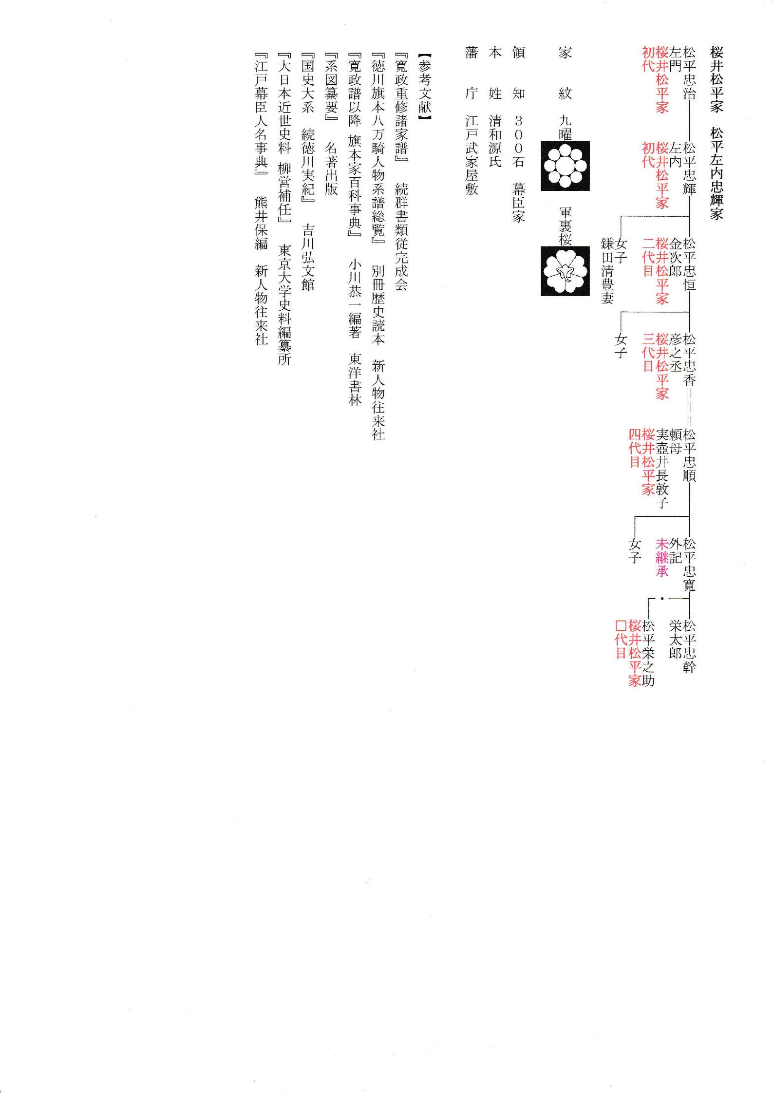 桜井松平家 松平左内忠輝家 MNK...